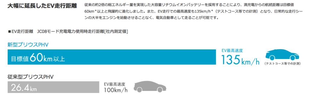 f:id:ishimotohiroaki:20160404134300p:plain