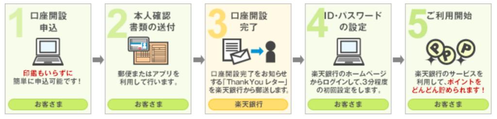 f:id:ishimotohiroaki:20180502121921p:plain