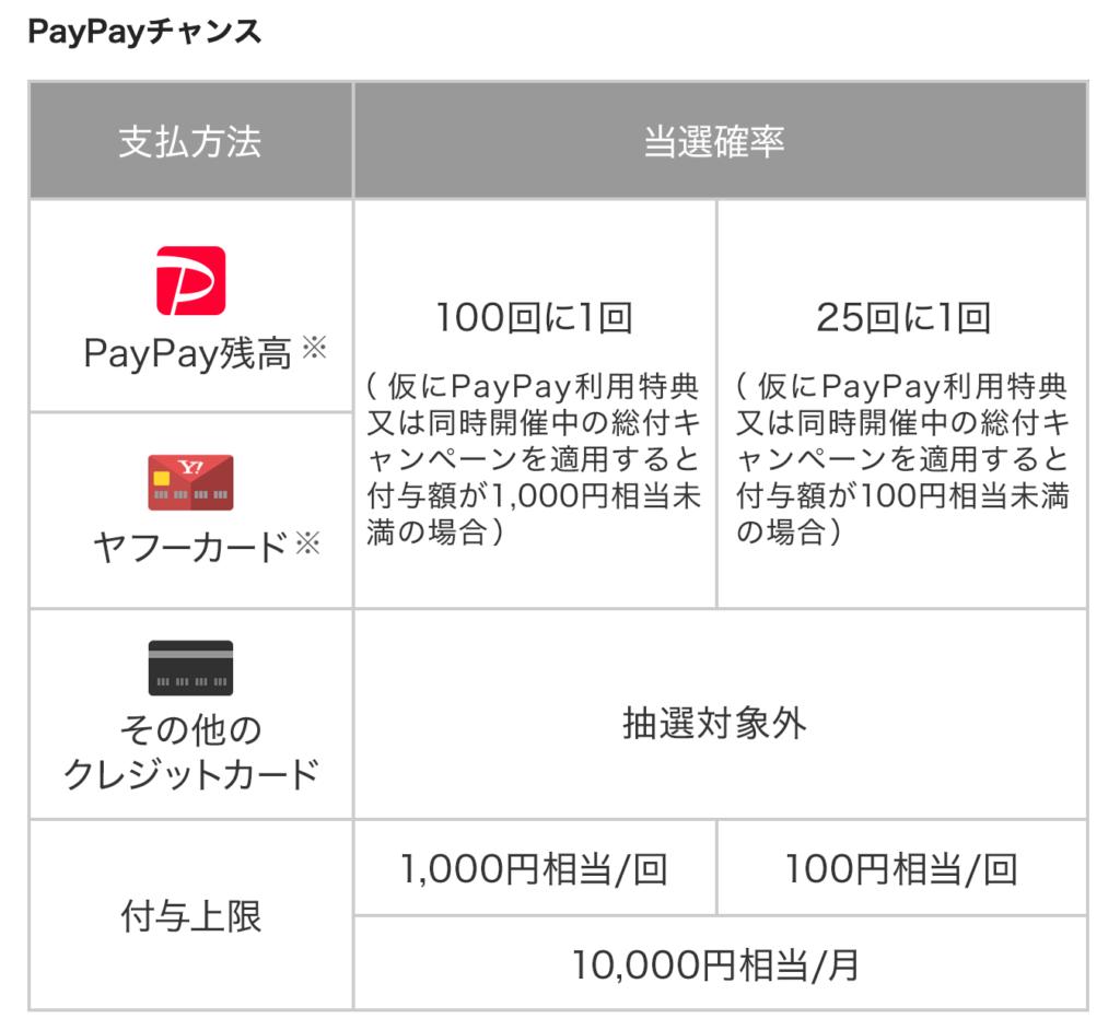 paypayチャンス支払い方法