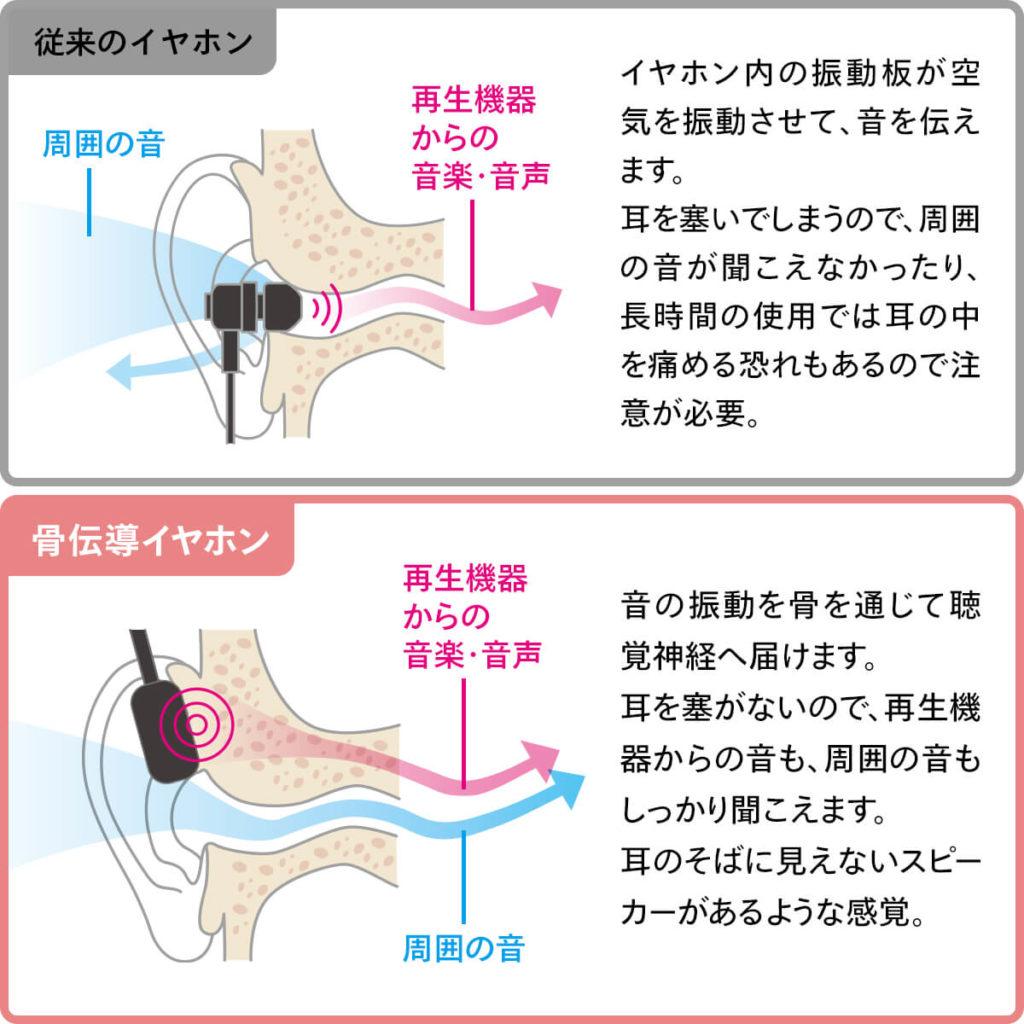 骨伝導式の仕組み